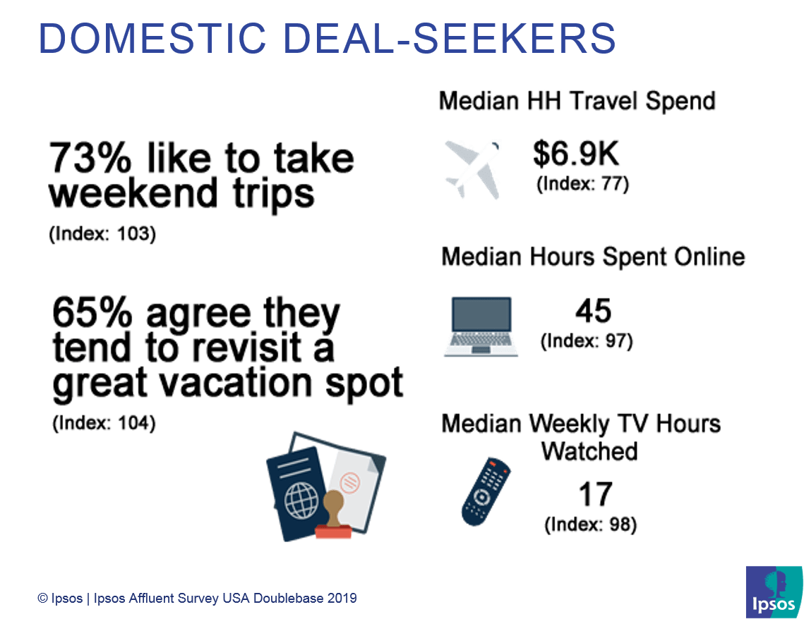 Domestic Deal-Seekers | US Affluent travelers | Ipsos