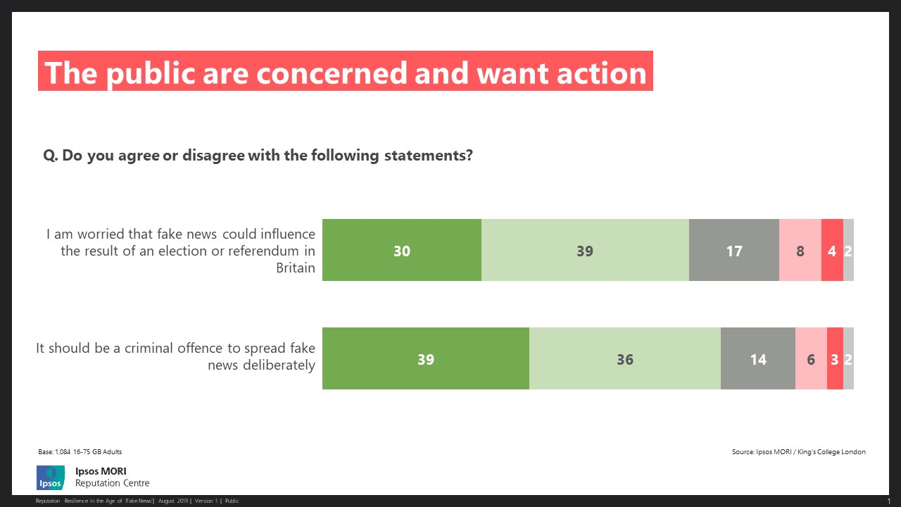 Chart shows: The public want action