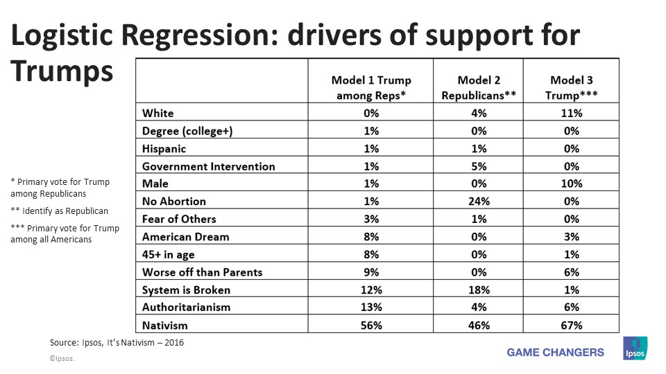Drivers of support for Trumps