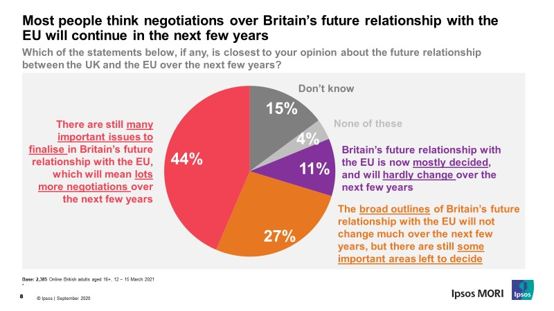 Most people think negotiations over Britain's future relationship with the EU will continue in the next few years