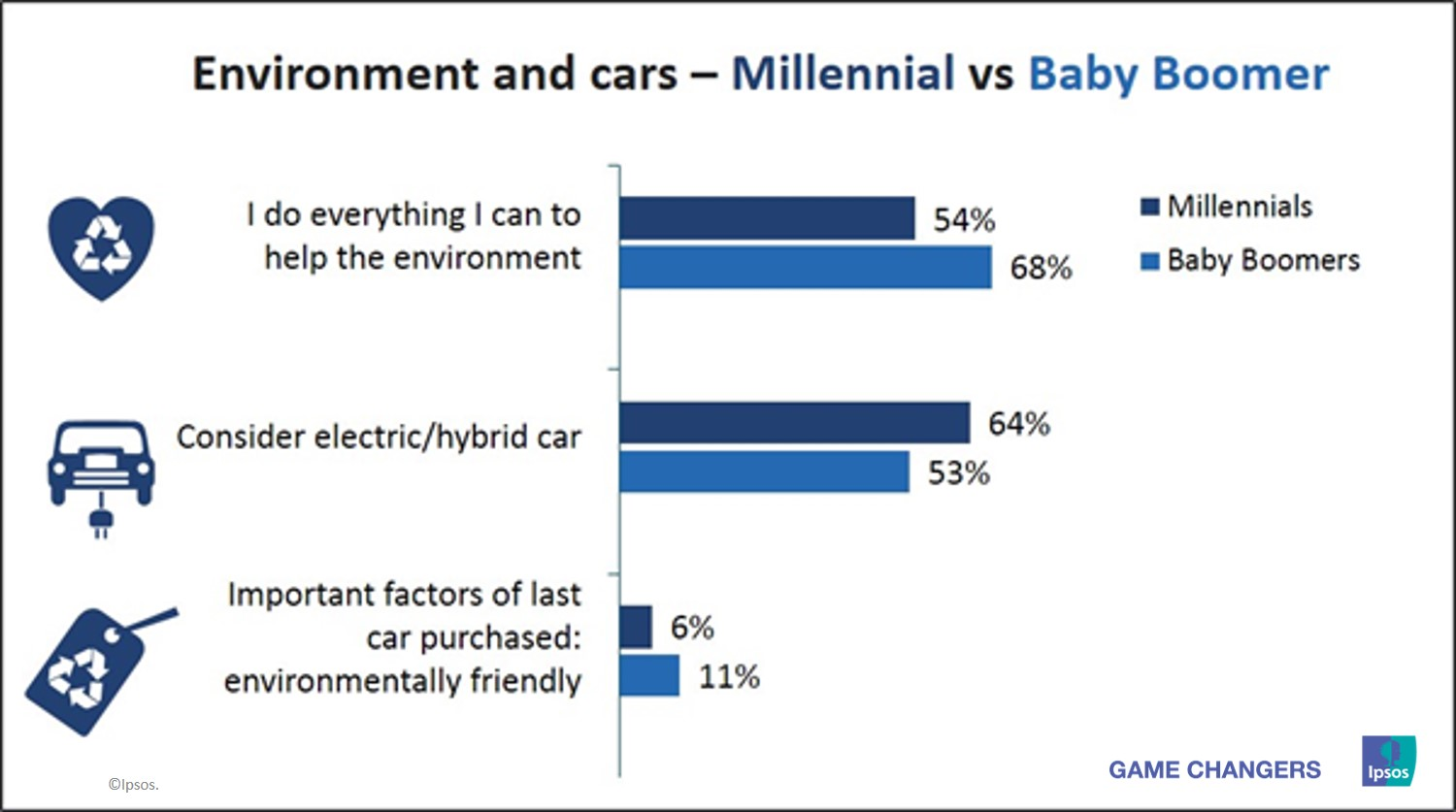 Environment and cars - millennial vs baby boomer