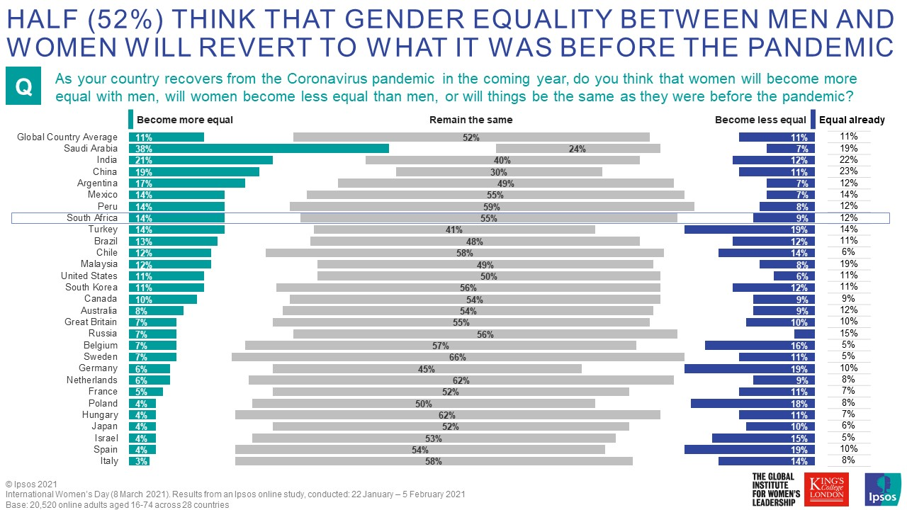 In South Africa 9% expect less equality, and 14% more equality, but like the rest of the world, 55% think that things will remain just the same as before