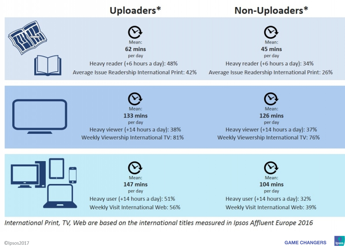 Europe Affluents Uploaders & Media