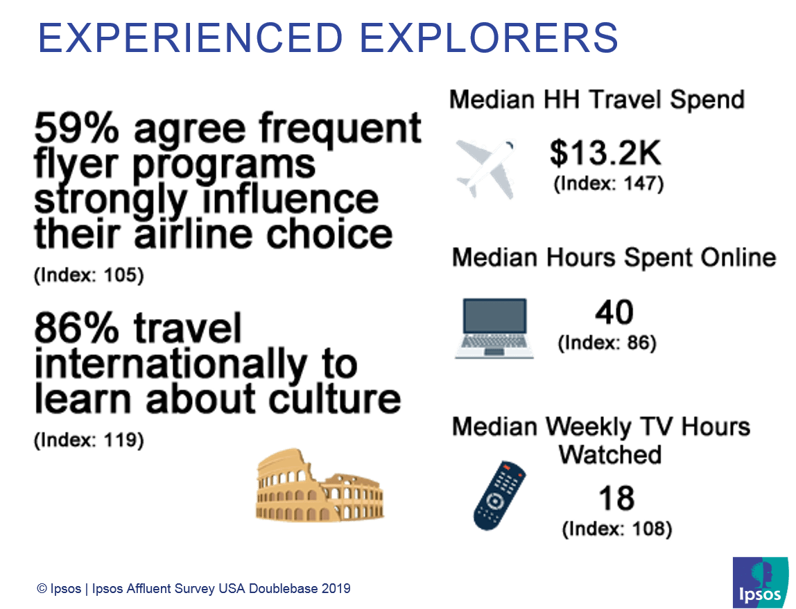Experienced explorers | US Affluent Travelers | Ipsos
