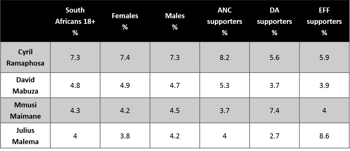 Female and Male ratings
