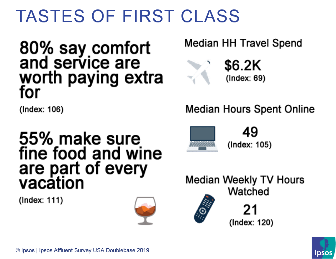 Tastes of first class | US Affluent Travelers | Ipsos