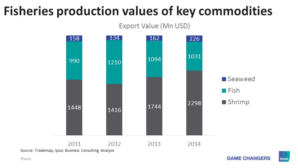 Fisheries production values of key commodities - Indonesia