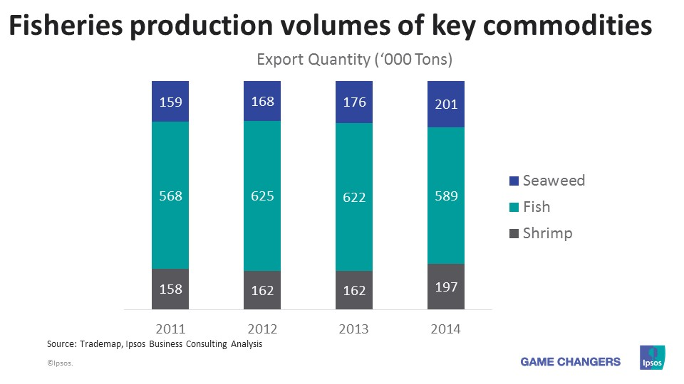 Fisheries production volumes of key commodities - Indonesia
