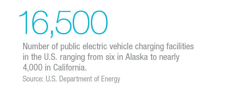 16500 public electric vehicle charging facilities in the US