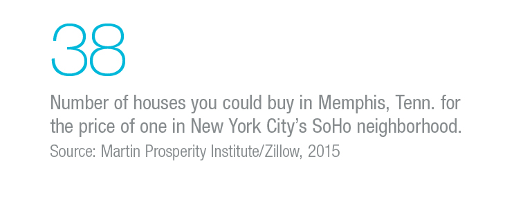 38: Number of houses you could buy in Memphis, Tenn. for the price of one in New York's SoHo