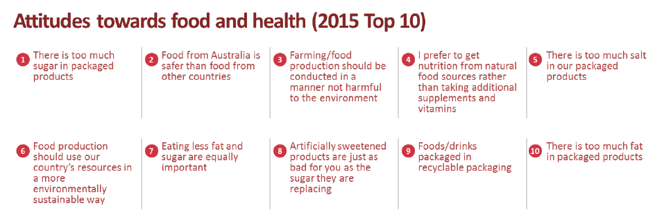 Food facts, fiction and fads - how Australia eats, shops and thinks about food - Ipsos study