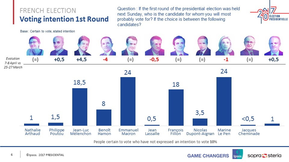 French Presidential Election - Round1 - April 11 2017