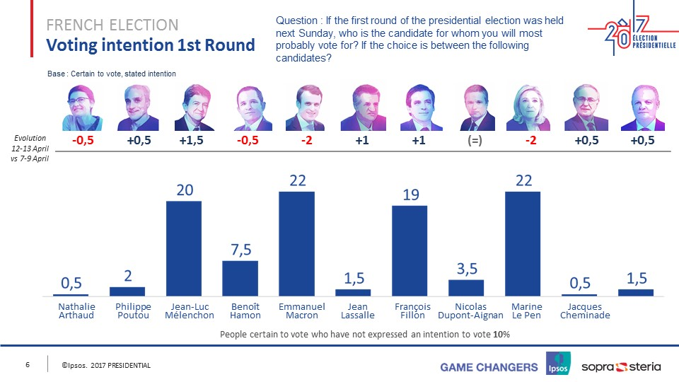 French Presidential Election - Round 1 - April 14