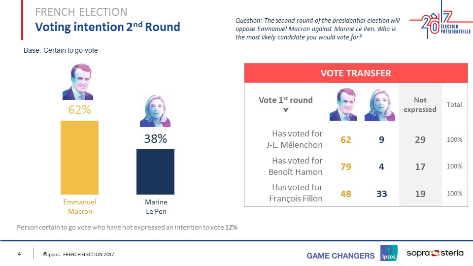 French Presidential Election - Round 2 - April 23