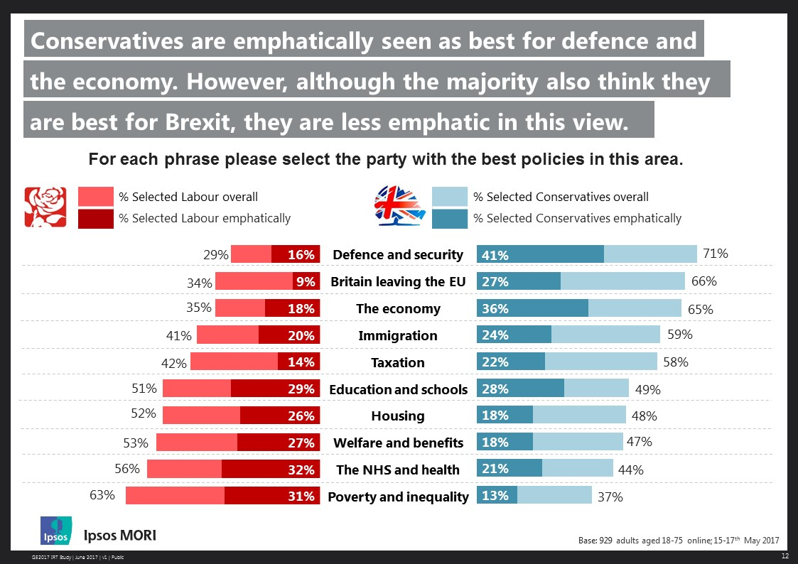 Conservatives are emphatically seen as best for defence and the economy. However, although the majority also think they are best for Brexit, they are less emphathic in this view