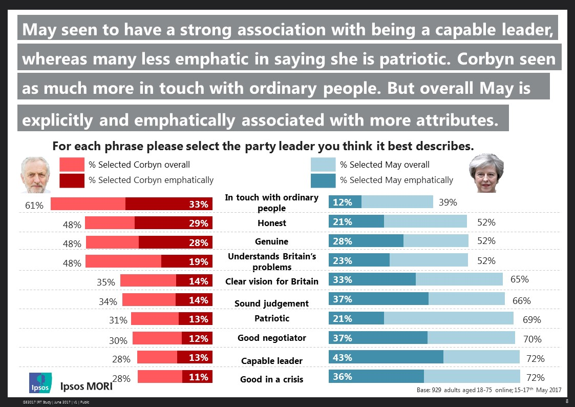 May seen to have a strong association with being a capable leader, wherear many less emphatic in saying she is patriotic. Corbyn seen as much more in touch with ordinary people. But overall May is explicitly and emphatically associated with more attributes.