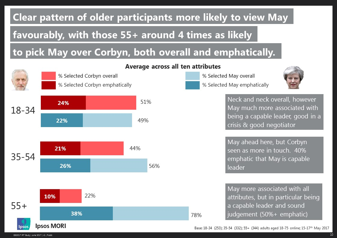 Clear pattern of older participants more likely to view May favourably, with those +55 around 4 times more likely to pick May over Corbyn, both overall and emphatically