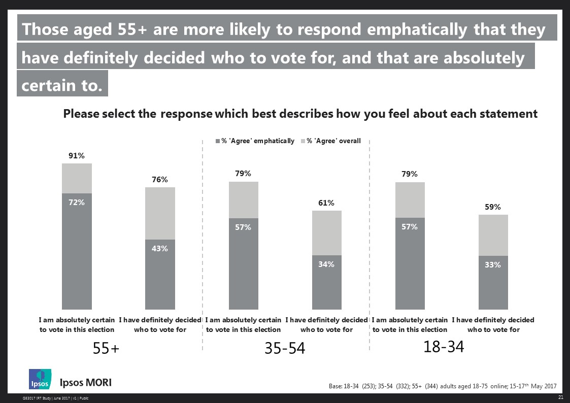 Voters aged 55+ are significantly more likely to say, both explicitly and emphatically, that they are certain to vote in this election.