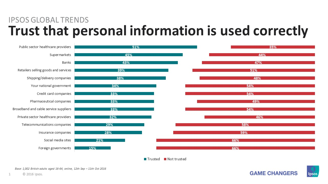 Diagram denoting trust in personal information being used correctly