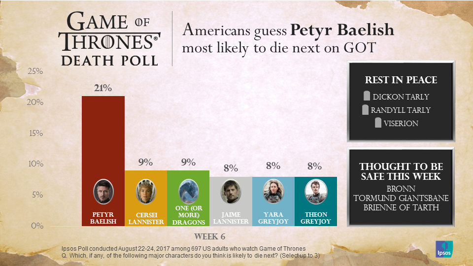 Game of Thrones Death Poll