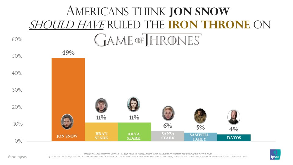 GOT | Series finale | Ipsos