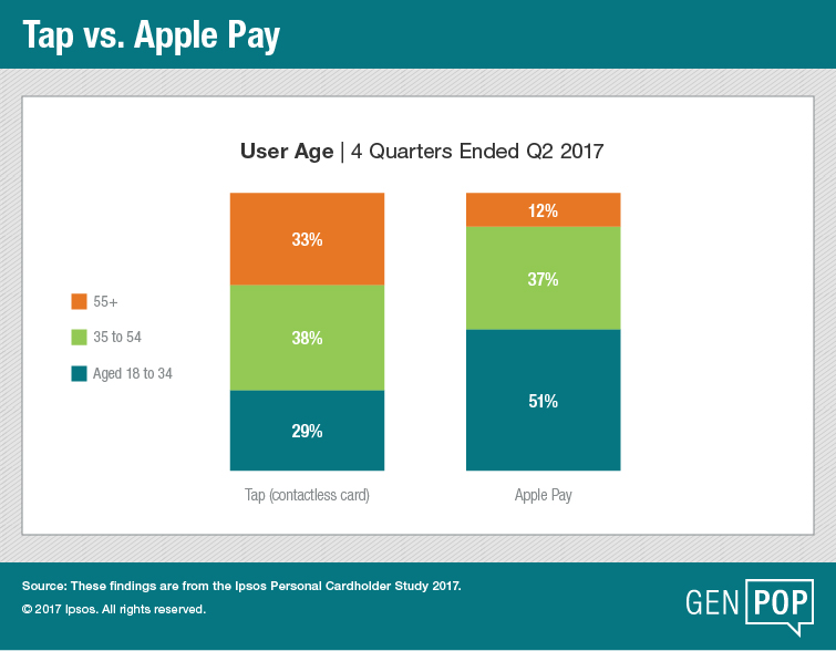 Tap Vs Apple Pay Chart