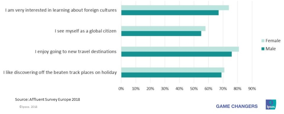Opinions about travel for European Affluent