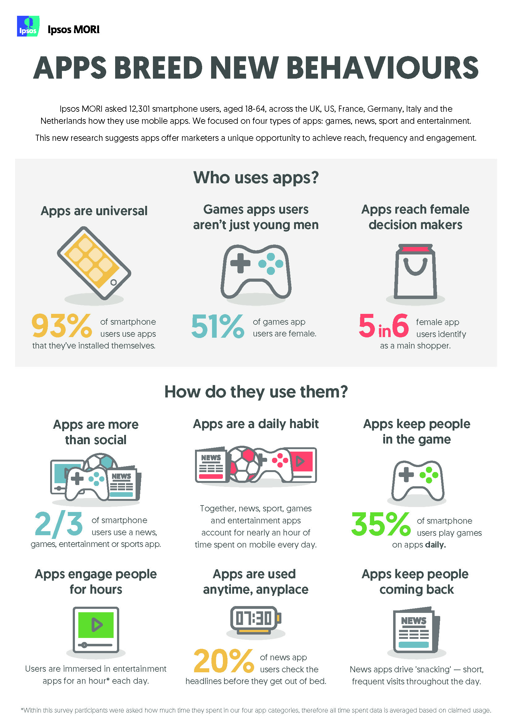 As apps become mainstream, what behaviours do they encourage