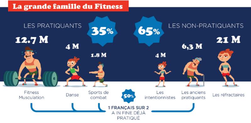 Les Français et la pratique du fitness : qui fait quoi ?