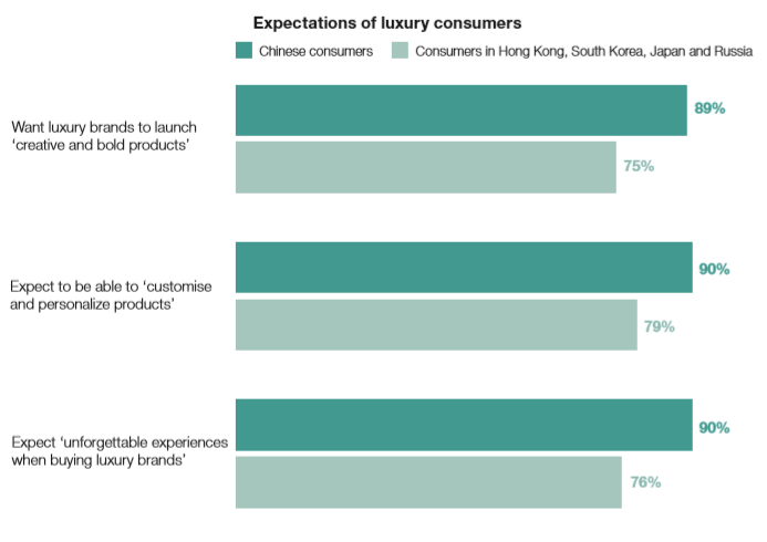China's most influent consumers