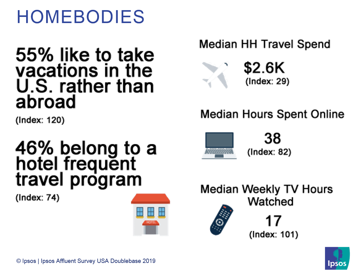 Homebodies | US Affluent Travelers | Ipsos