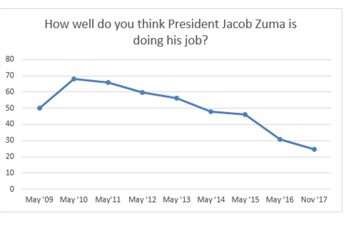 How well do you think Zuma is doing his job