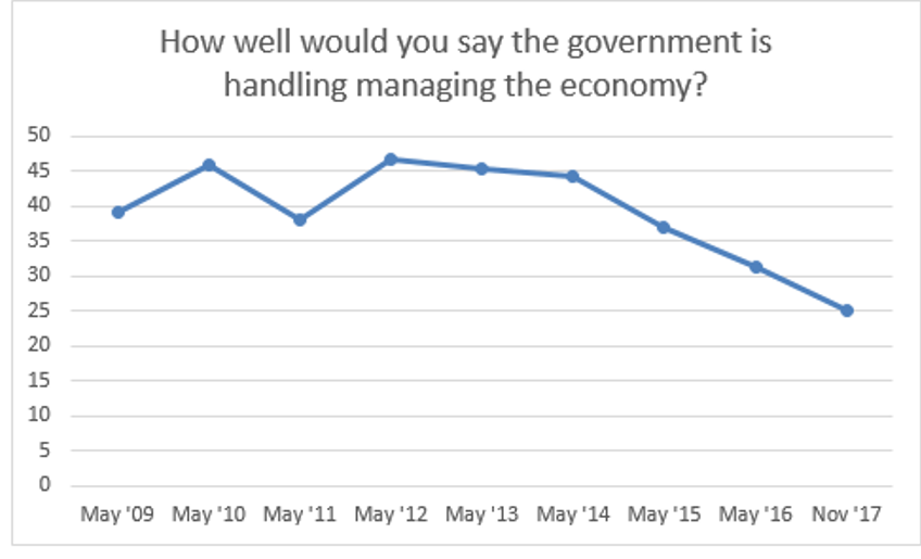 How well is the government handling the economy