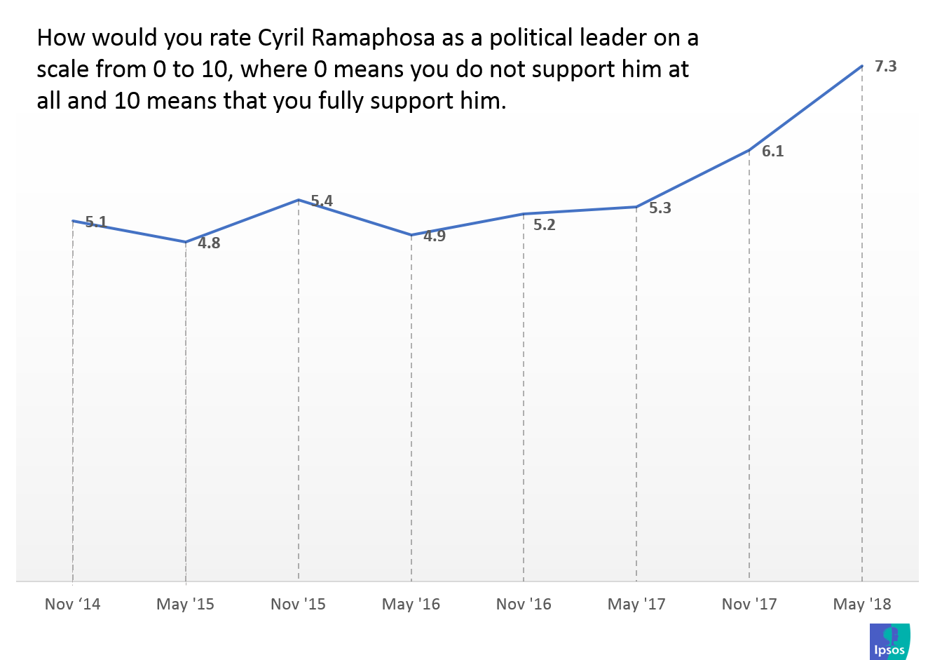 How would you rate CR as a political leader