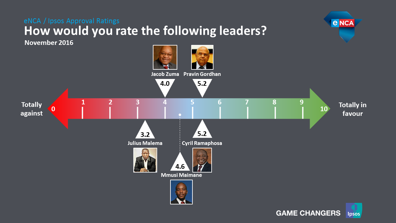 How would you rate the following leader? South Africa