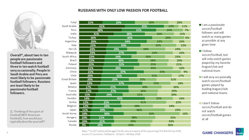 Russians with only low passion for football
