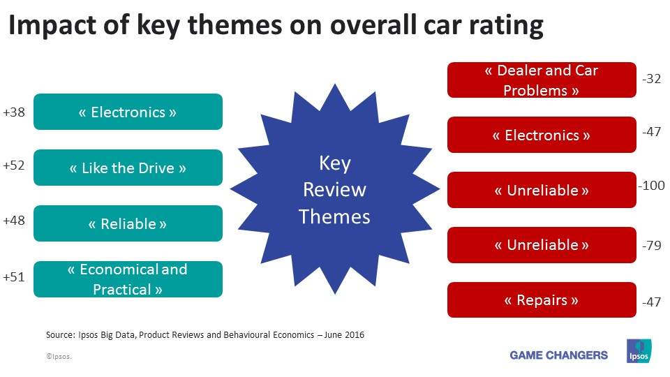 Impact of key themes on overall car rating