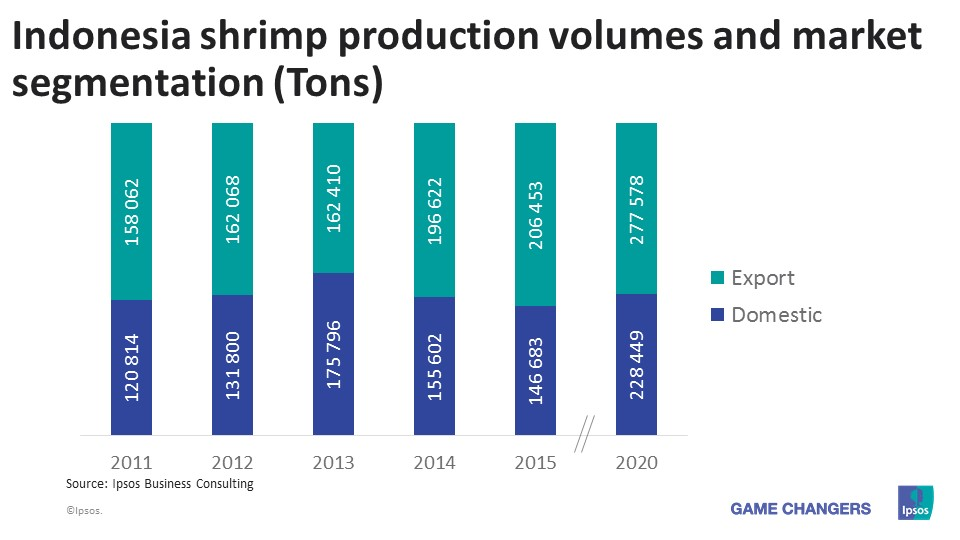 Information about the Shrimp Export Data