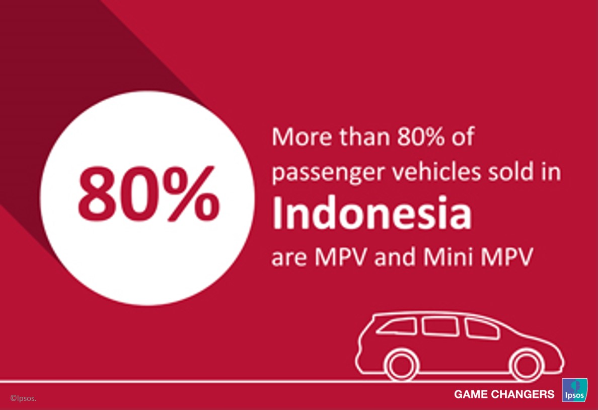 Indonesian sales of passenger vehicles