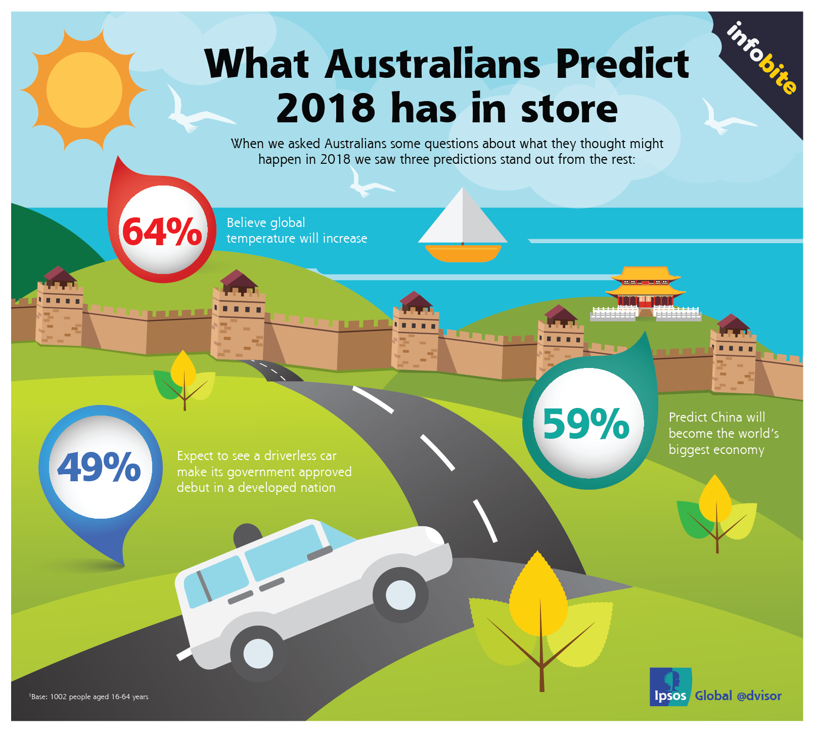 infographic of the top 3 Australian predictions for 2018