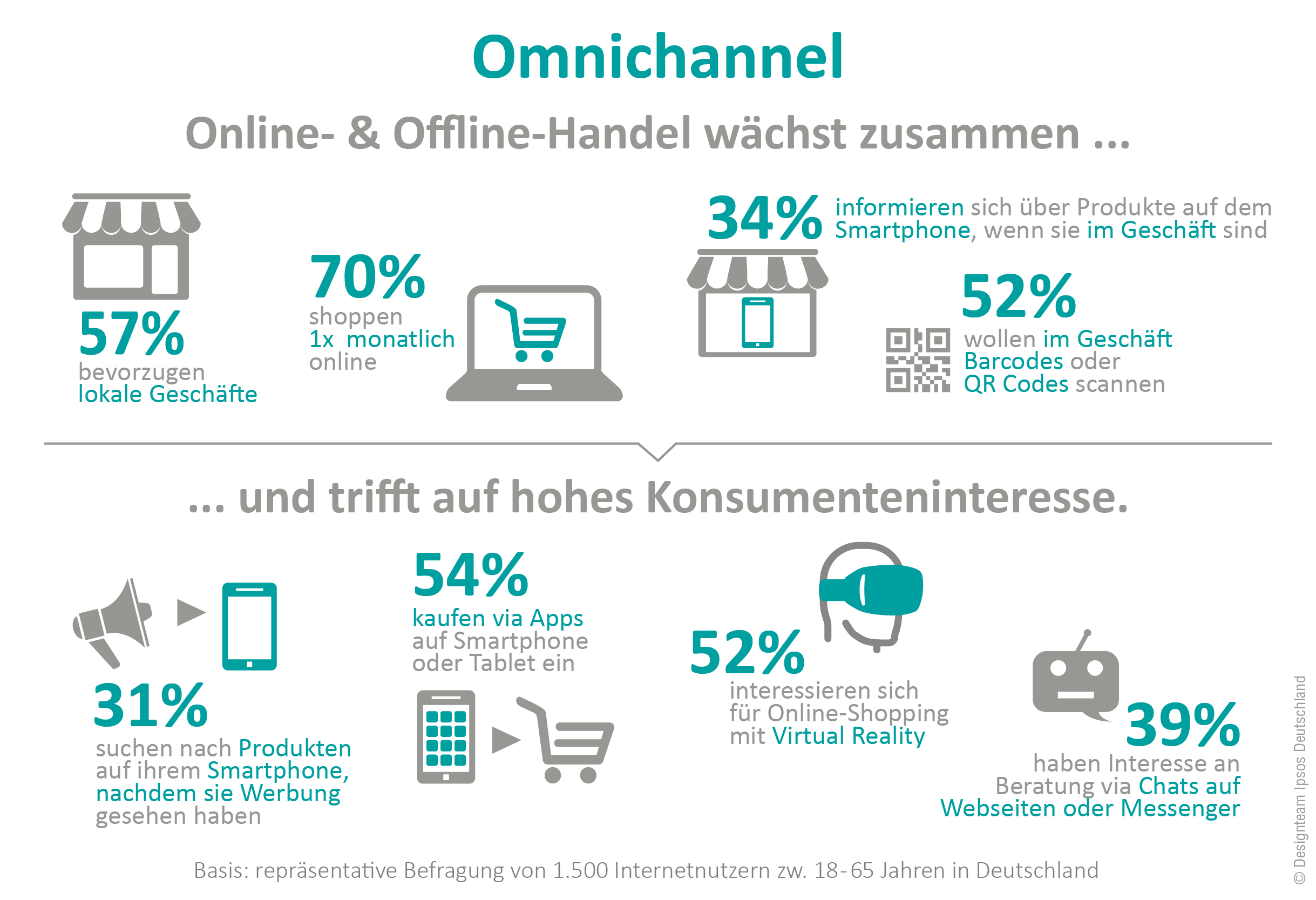 Omnichannel: stationärer Handel und E-Commerce verschmilzt