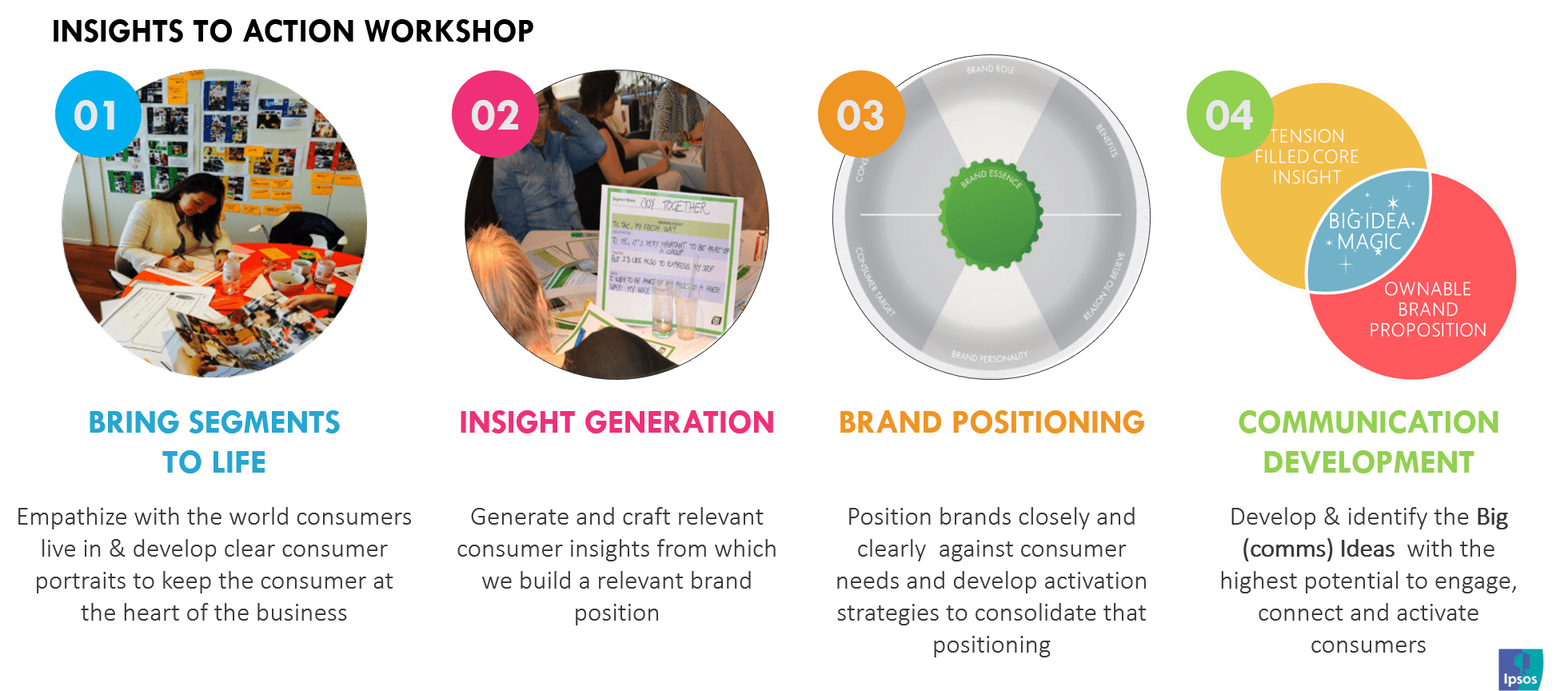 Insights to Action Workshop | Ipsos