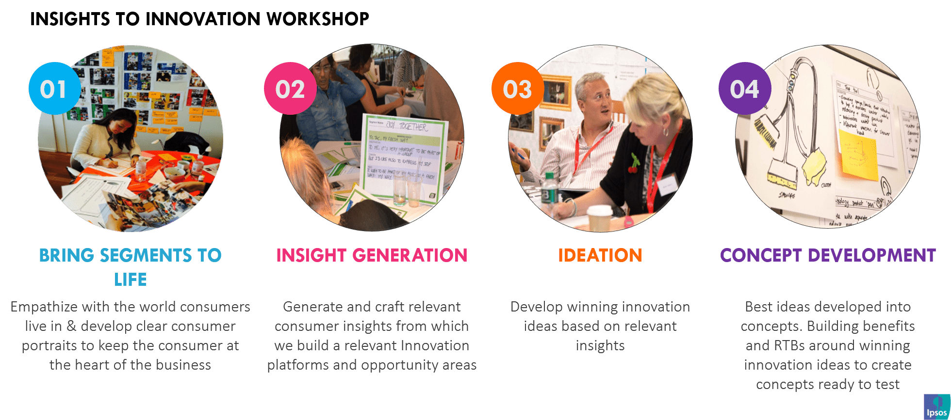 Insights to Innovation Workshop | Ipsos