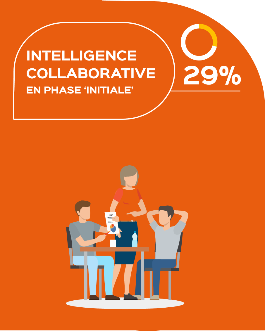 Intelligence collaborative en phase initiale