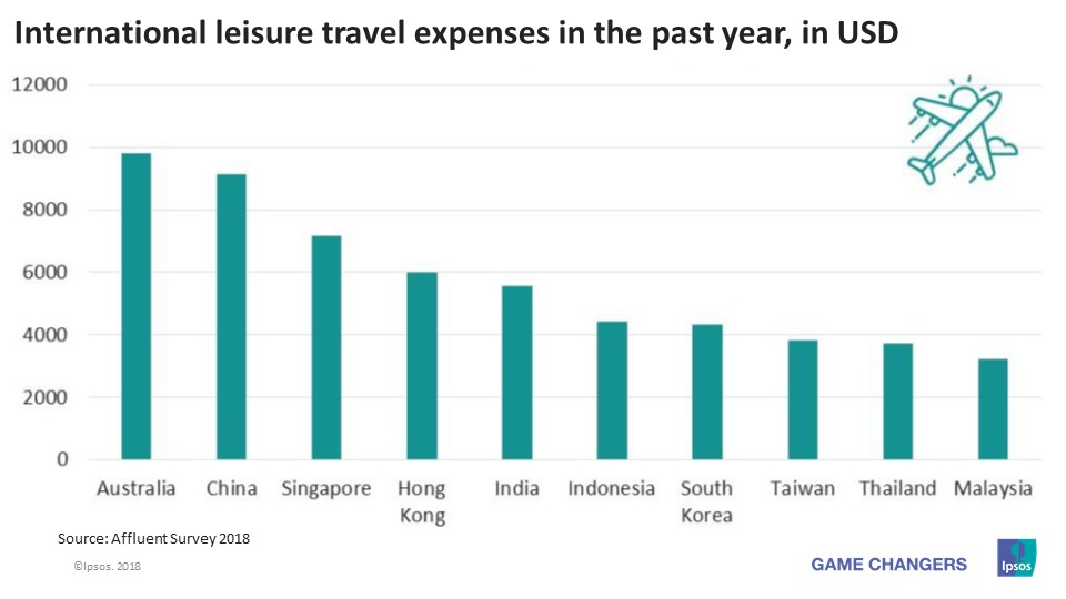 Expenditures on international leisure travel in Asia Pacific region