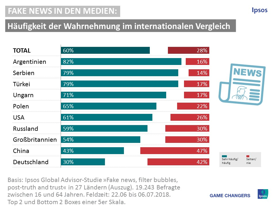 Fake News in den Medien