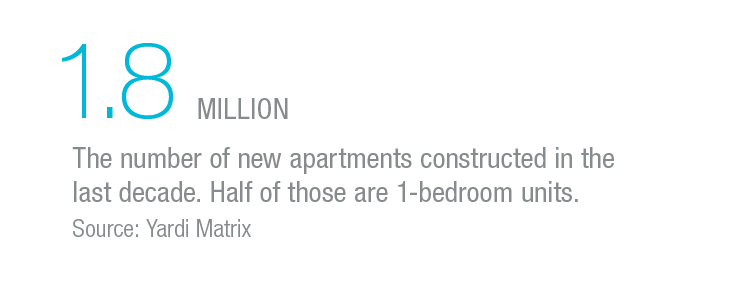 1.8 million new apartments constructed in the last decade. Half of those are 1-bedroom units.