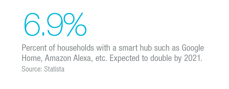 6.9 percent of households with smart hub. Expected to double by 2021.