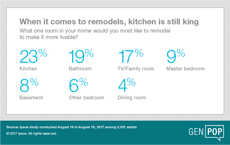 When it comes to remodels, kitchen is still king