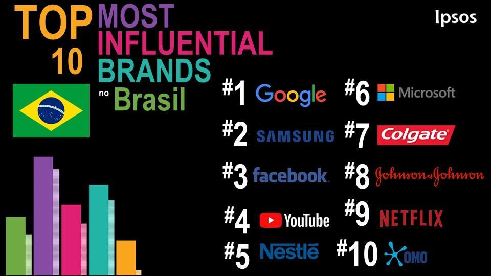 afca267578f6b O ranking com as top 10 inclui ainda mais duas marcas ligadas a tecnologia  (Microsoft, em 6º e Netflix, em 9º) e as quatro do setor de bens de consumo  ...